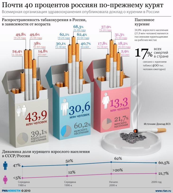 40 процентов россиян по-прежнему курят