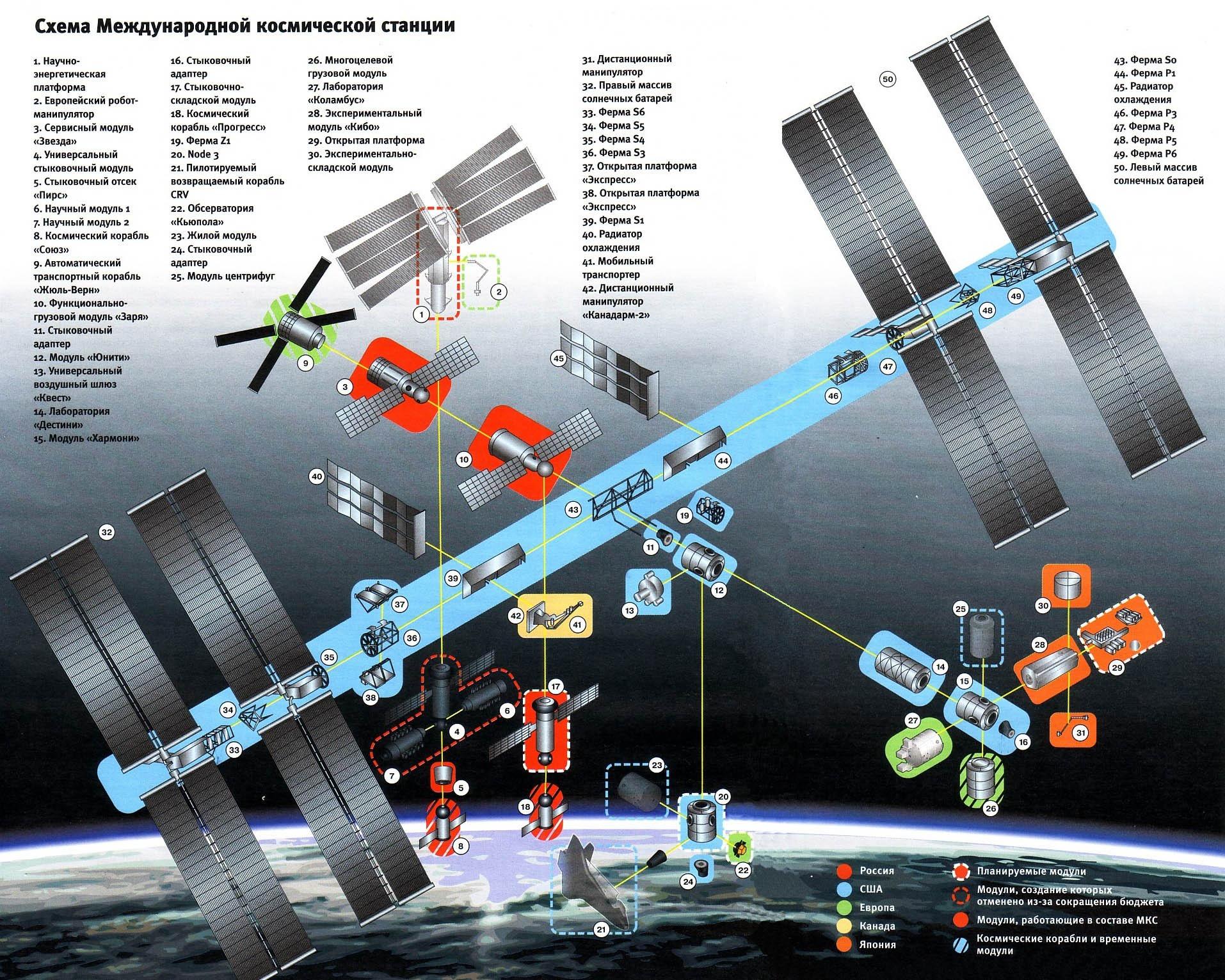 Схема Международной космической станции