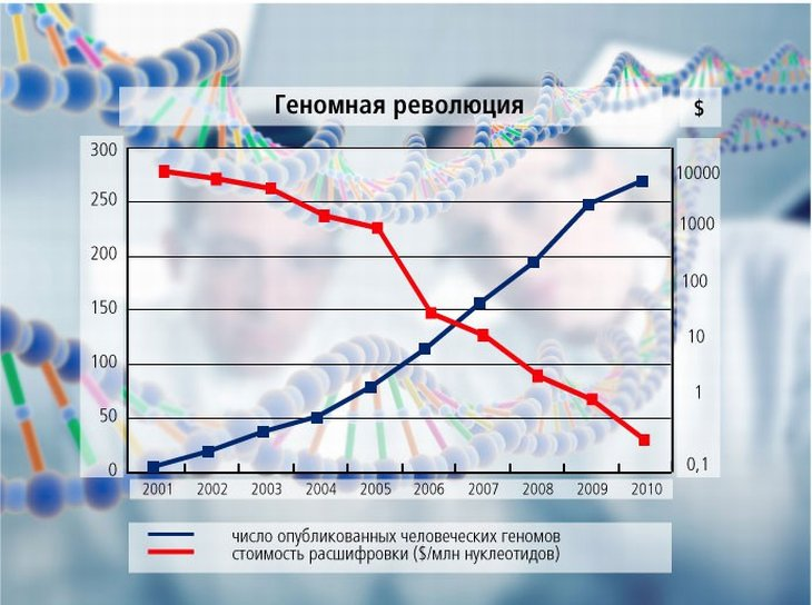 Чтение ДНК: на пять порядков дешевле