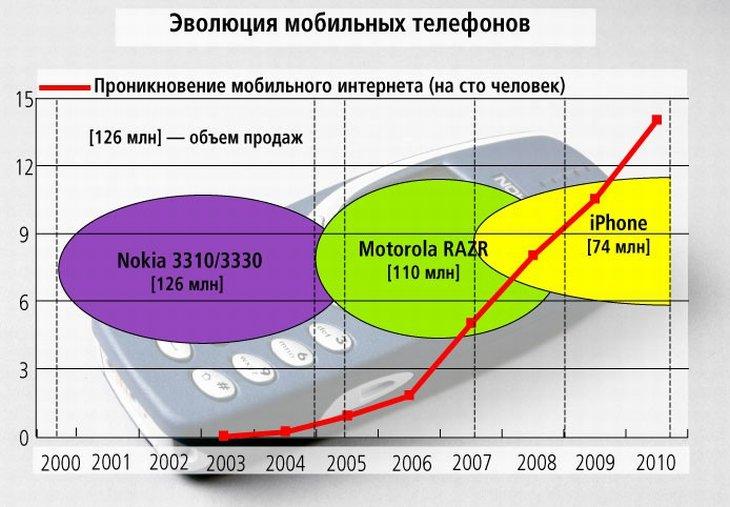От Nokia до iPhone