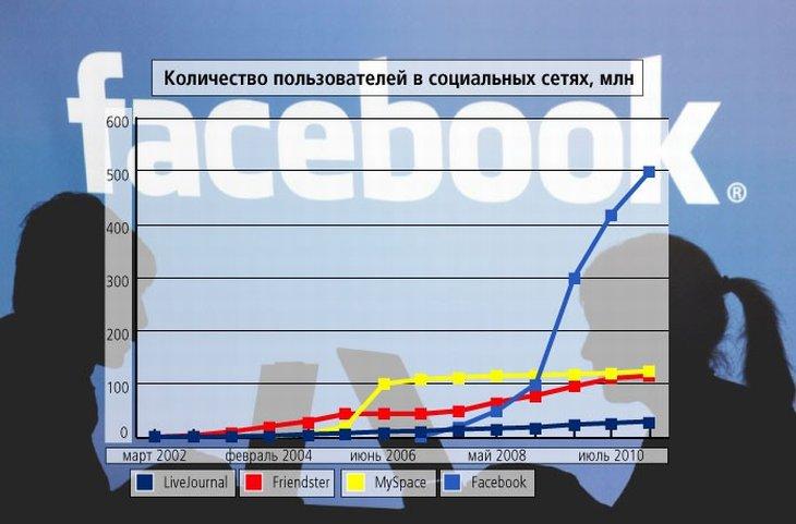 Распространение социальных сетей