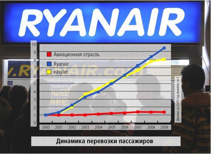 Высокий полет low-cost