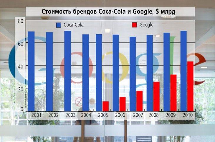 Десятилетие Google
