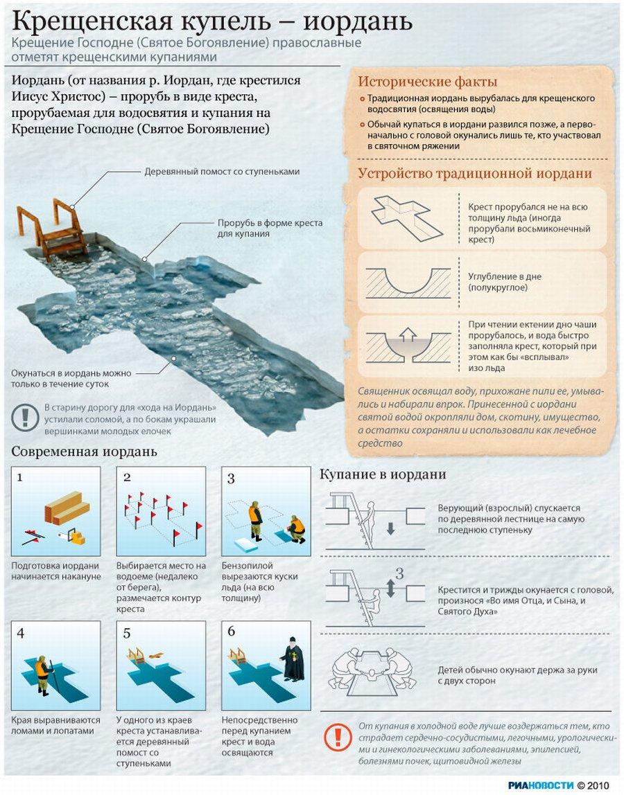 Иордань - прорубь для купания на 19 января. Инфографика