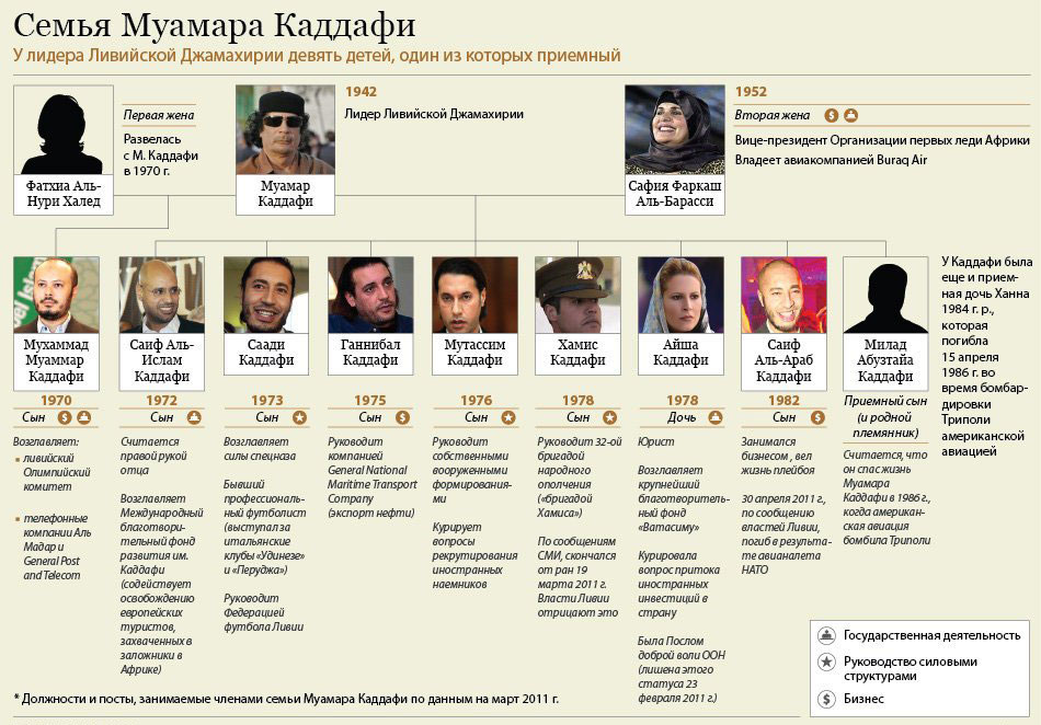 Семья ливийского лидера Муаммара Каддафи