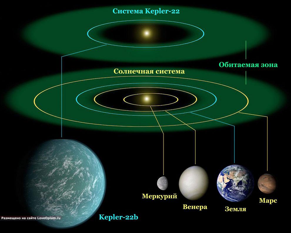 Изображение системы Kepler-22