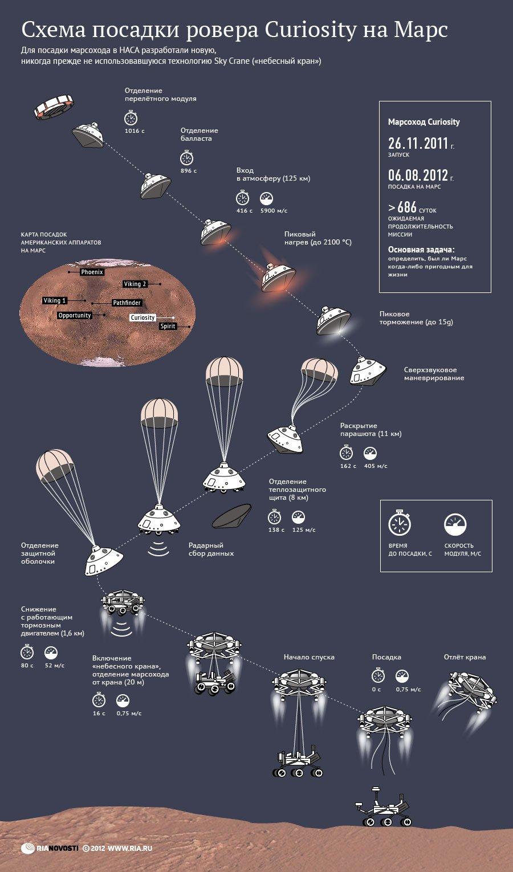 Для посадки на поверхность Марса в Наса разработали новую технологию под названием «небесный кран».