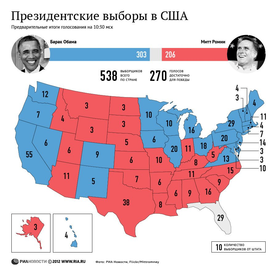 an analysis of the presidential election of 2000 in the united states