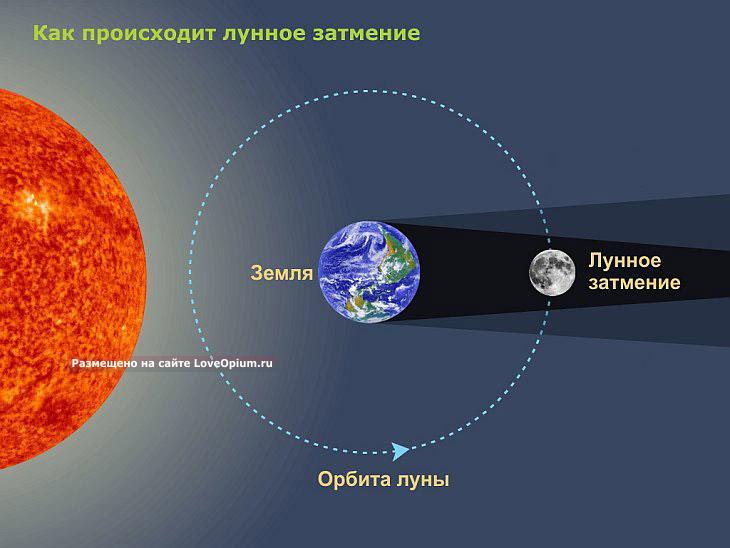 Как происходят гибридные солнечные затмения
