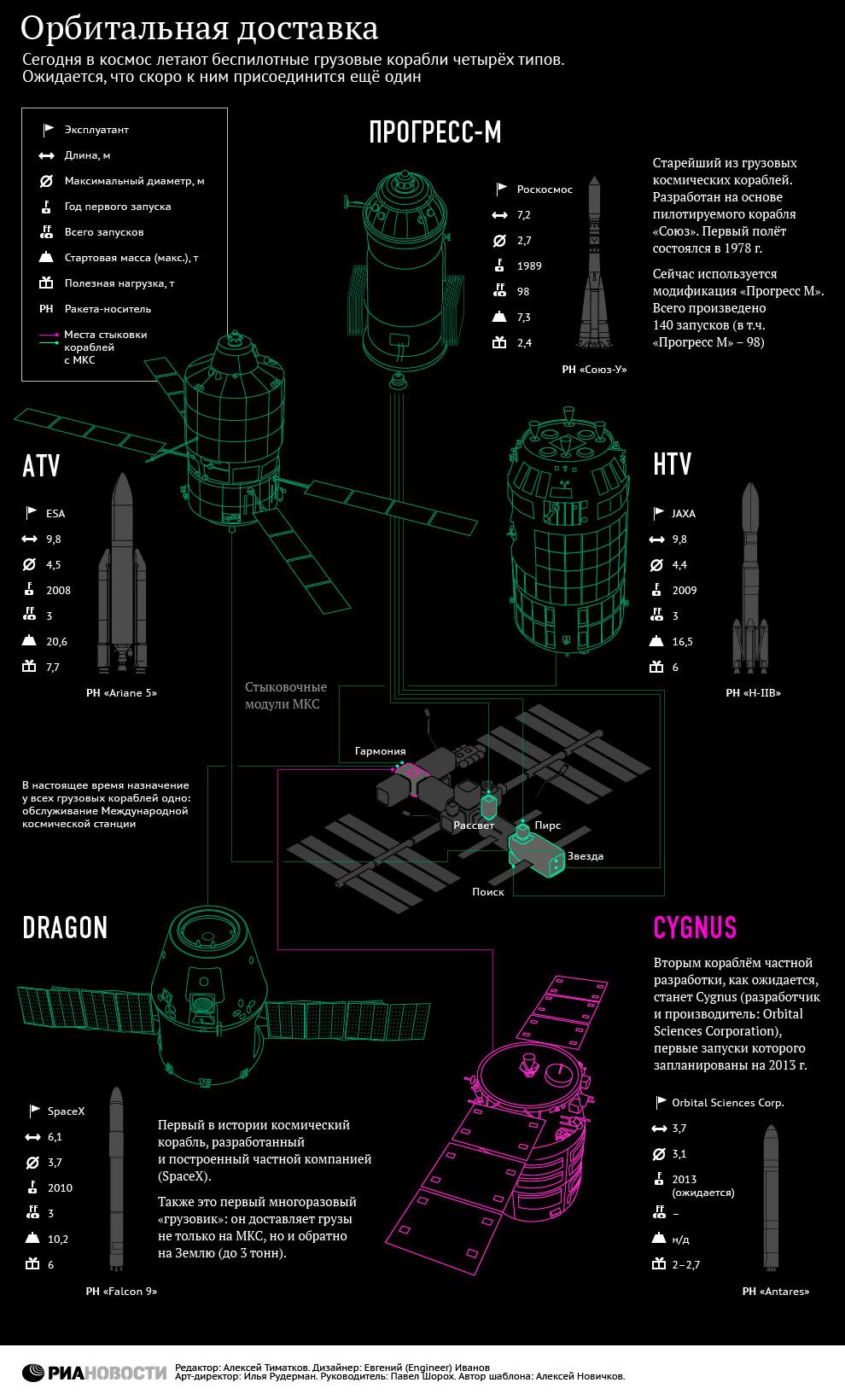 Космические грузовики
