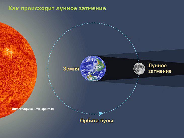 Полное лунное затмение и красная Луна