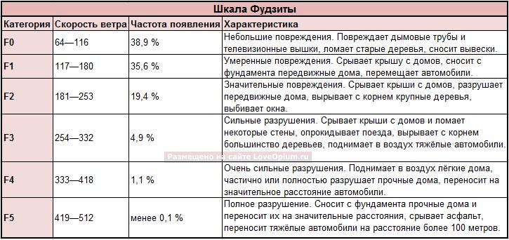 Шкала Фудзита-Пирсона