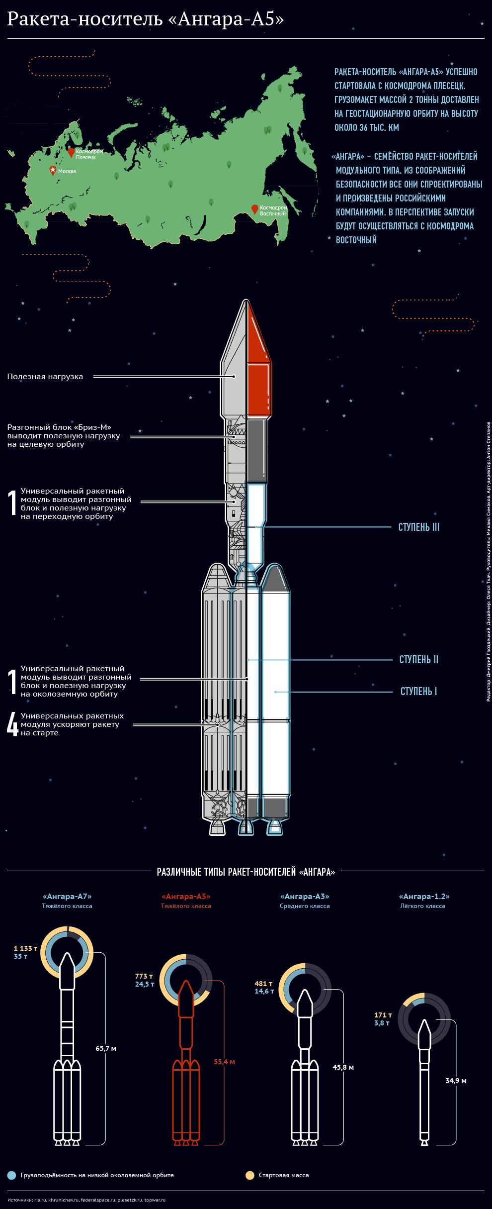 Пуск тяжелой ракеты «Ангара-А5»