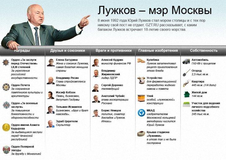 Москва в эпоху Лужкова